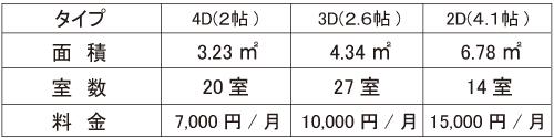 コンテナ収納のマルフジストレージ価格表